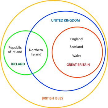 Venn-like diagram mapping the islands and countries of the British Isles