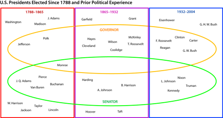 Venn-like diagram classifying U.S. presidents by prior political experience