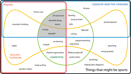 4-set Edwards-Venn diagram classifying activities that might be sports